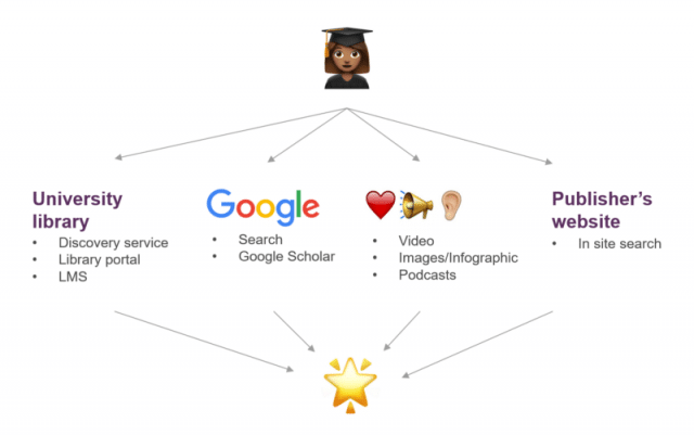 Diagram showing how student search for content