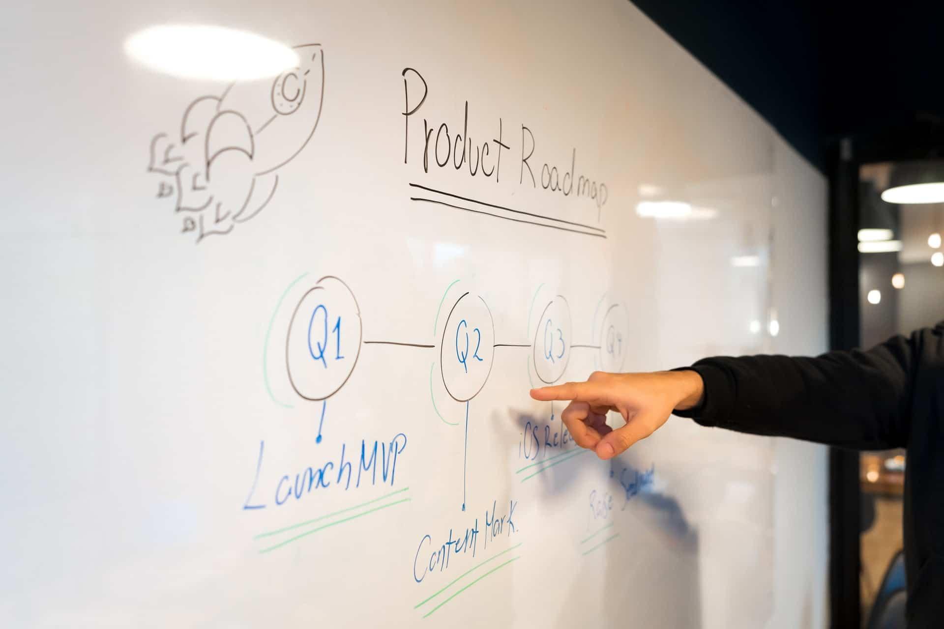 Product roadmap moodboard