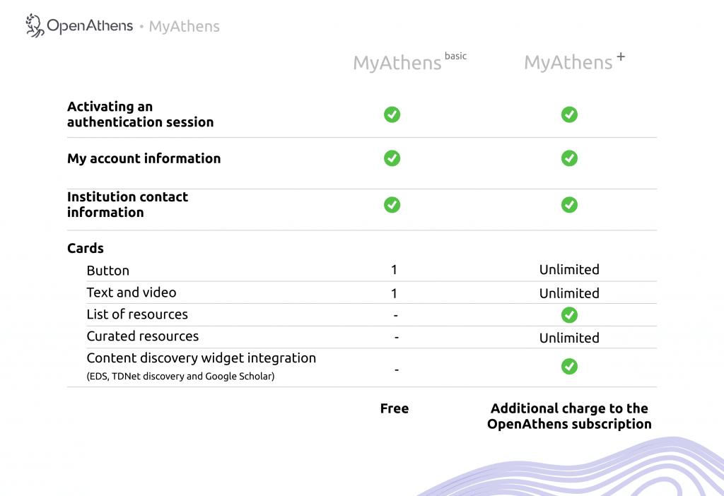 MyAthens Plus and Basic comaparison table