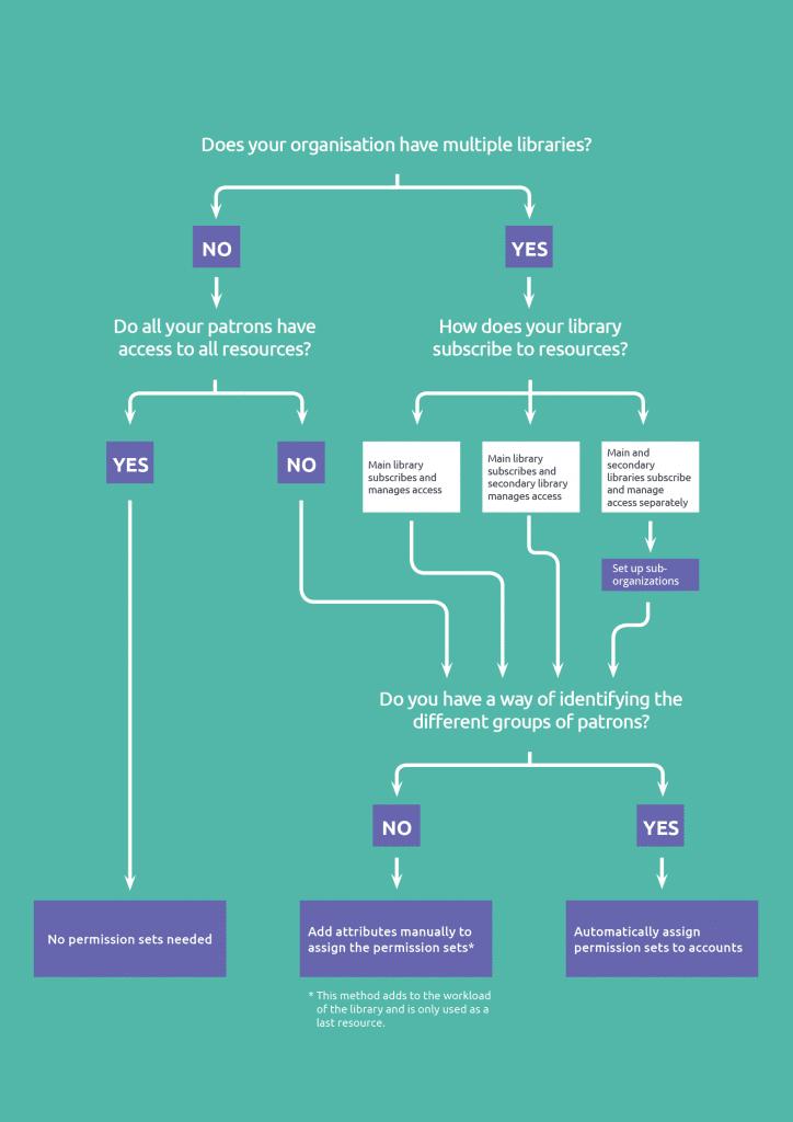 OpenAthens account management flow diagram