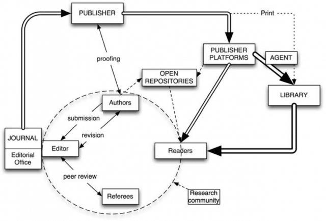 Publishing cycle diagram